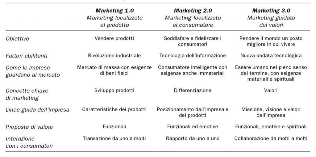 marketing 1.0 vs marketing 2.0 vs marketing 3.0