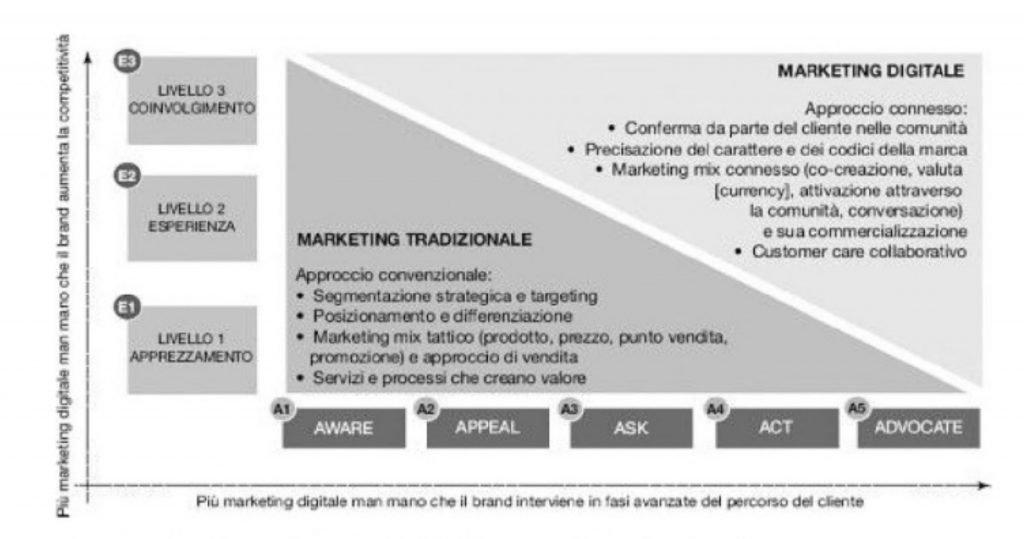 marketing 4.0 schema
