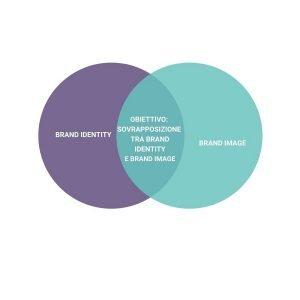 Brand Identity e Brand Image